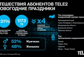 В новогодние праздники абоненты Tele2 предпочли Краснодарский край и Турцию